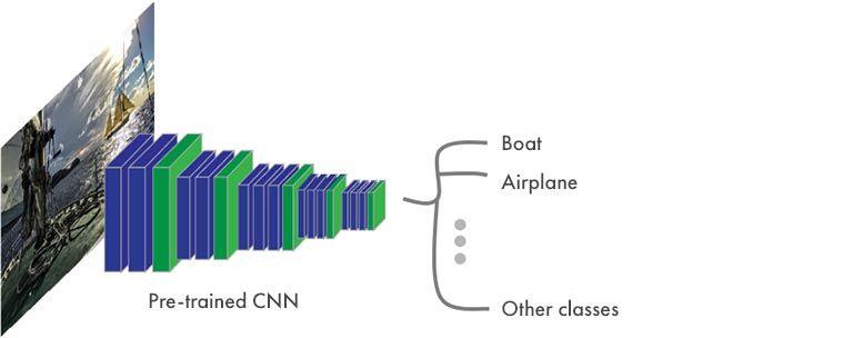 시맨틱 분할 - CNN의 전형적인 구조