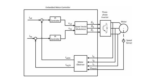 Motor Control Development Consulting Services