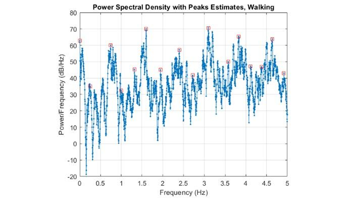 Sensor Data Classification Part 3: Signal Processing for Feature Extraction