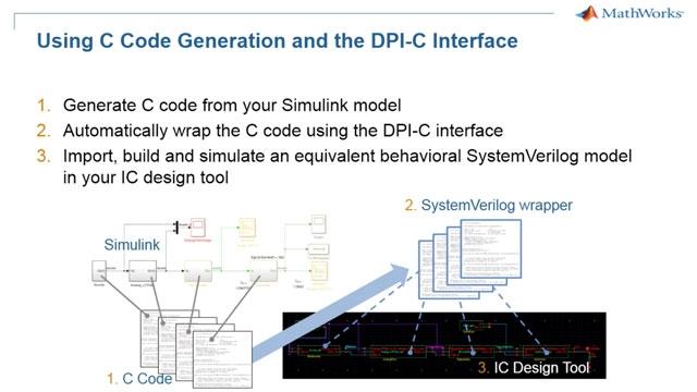 아날로그/혼성 신호 Simulink 모델을 SystemVerilog 시뮬레이터로 내보냅니다.