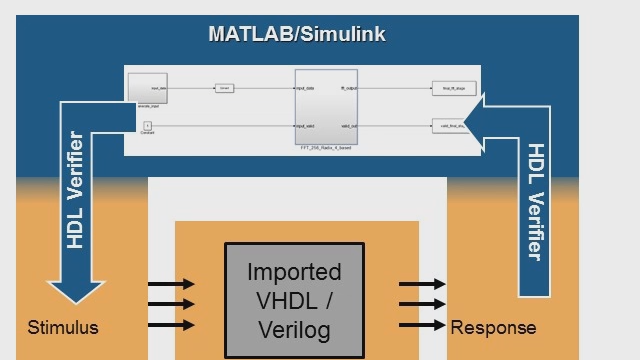 HDL Verifier를 사용하여 Simulink와의 cosimulation을 위해 레거시 또는 손으로 작성한 VHDL 또는 Verilog를 가져옵니다.