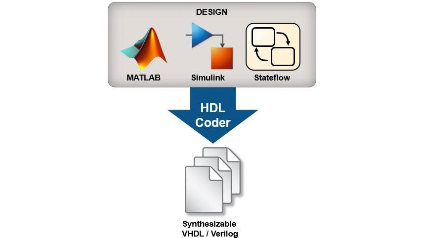 설계에서 HDL Coder를 사용하기 위한 가이드와 몇몇 개념을 설명하는 예제입니다.