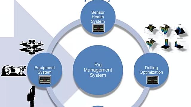 National Oilwell Varco는 Simulink Real-Time에서 시추 자동화 및 신속한 프로토타이핑을 위한 에지 컴퓨팅 플랫폼을 개발했습니다.