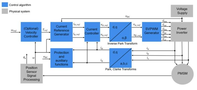 Illustration of field-oriented control architecture with space vector modulation.