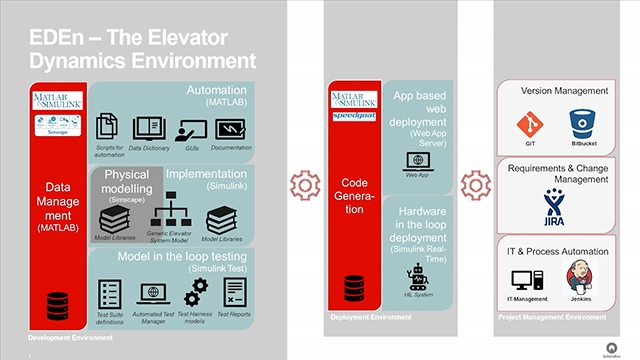 Schindler Elevator가 실시간 테스트 엘리베이터 시뮬레이터를 개발하여 물리적 프로토타입을 사용했을 때 4주가 걸리던 시뮬레이션을 단 하룻밤 만에 자동 시뮬레이션을 통해 소프트웨어 테스트 캠페인을 완료한 사례를 살펴보십시오. MATLAB EXPO 2019.