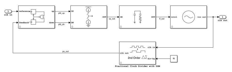 아날로그 및 혼합 신호 설계