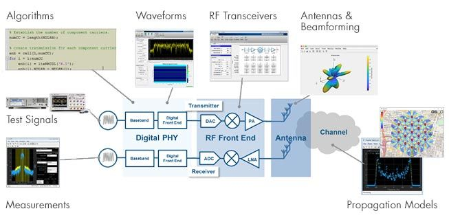 RF IC 및 시스템 설계