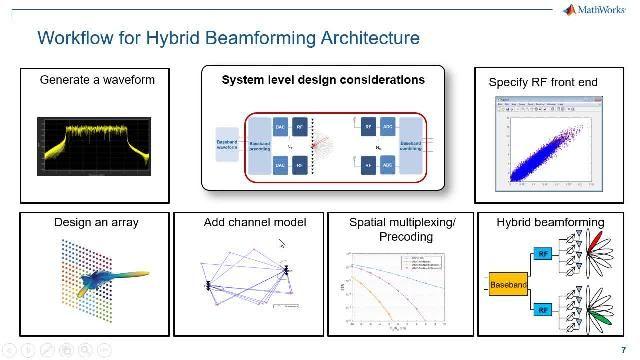 5G 빔포밍은 5G 시스템의 개발을 위해 물망에 오른 여러 MIMO 기법 중에서도 확장성 있고 경제적인 옵션으로 대두했습니다. 이 웨비나에서는 5G 하이브리드 빔포밍 설계 워크플로를 엔드투엔드로 살펴봅니다.