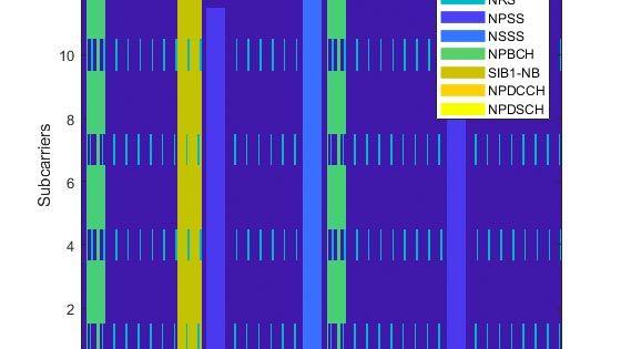 NB-IoT(Narrowband-IoT) 다운링크 파형 생성