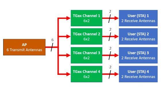 802.11ax OFDMA 및 다중 사용자 MIMO 전송량 시뮬레이션