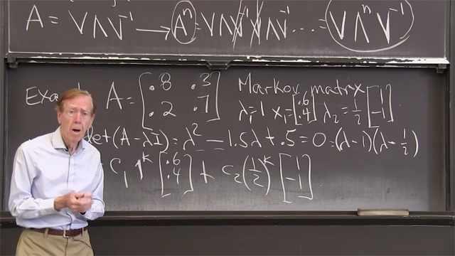 Diagonalizing <em>A</em> = <em>V</em>Λ<em>V<sup>–1</sup></em> also diagonalizes <em>A<sup>n</sup></em> = <em>V</em>Λ<em><sup>n</sup>V<sup>–1</sup></em>.