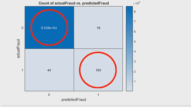 Learn how to use machine learning to detect fraudulent activities like credit card fraud.