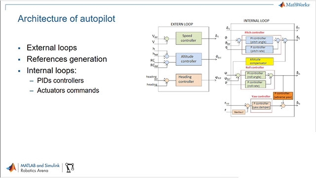 Claudio Conti of Sapienza Flight Team at Sapienza University of Rome joins Connell D'Souza to talk about using Model-Based Design and Real-Time Simulation to design a custom autopilot.