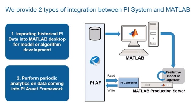This video presents an overview of MATLAB cloud products and the ability to integrate MATLAB with operational systems such as the OSIsoft PI System.