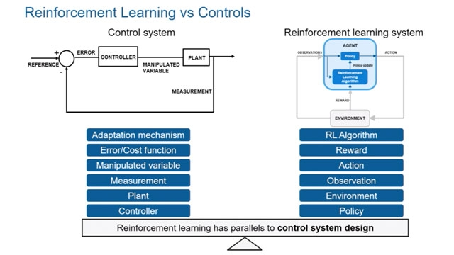 This video provides an overview of the reinforcement learning workflow with Reinforcement Learning Toolbox.