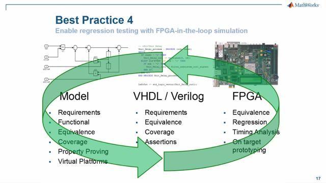 HDL 코드생성 및 검증 툴을 활용하여 Simulink 모델에서 자동으로 코드를 생성하고 생성된 코드를 검증하는 방법을 소개합니다.
